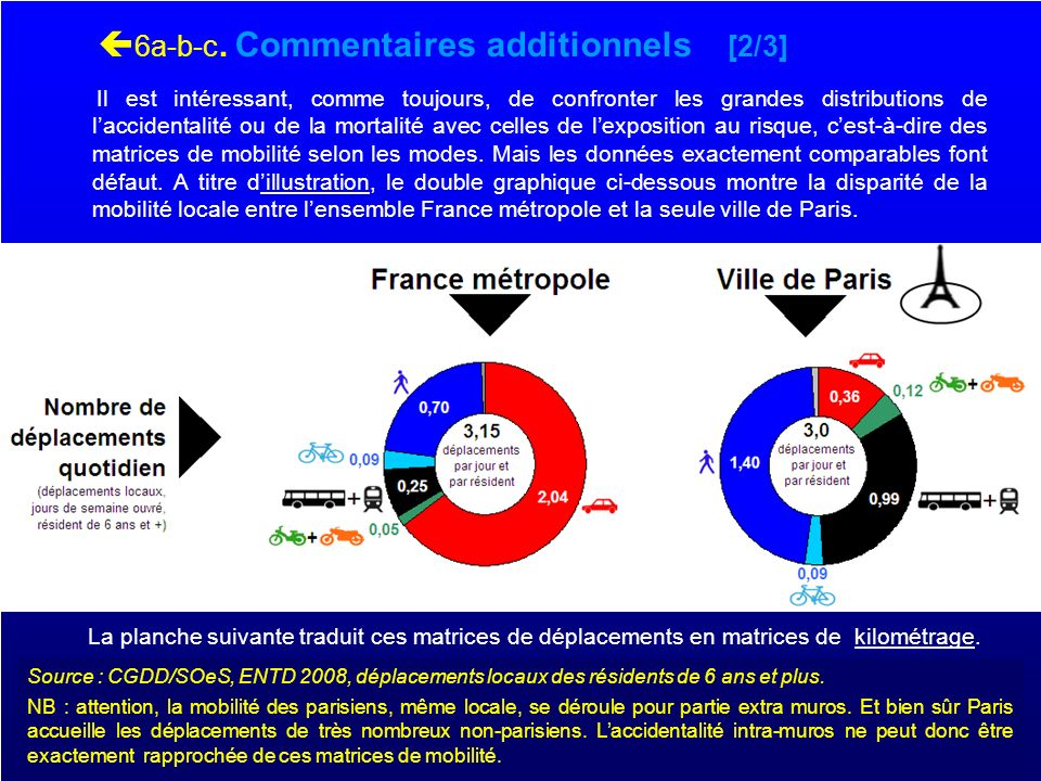 6a-b-c. Commentaires additionnels [2/3]